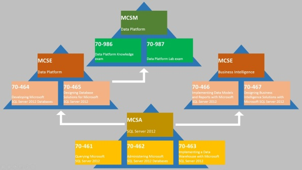 SQL Server 2012 Certification Path