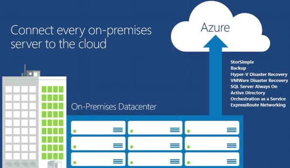 Azure_OnPrem2Cloud