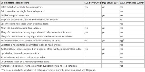 SQL Server 2016 - ColumnStoreIndexes