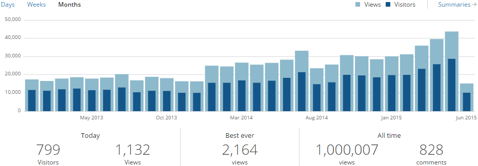 This blog just crossed one million hits - Thanks!!! (1/4)