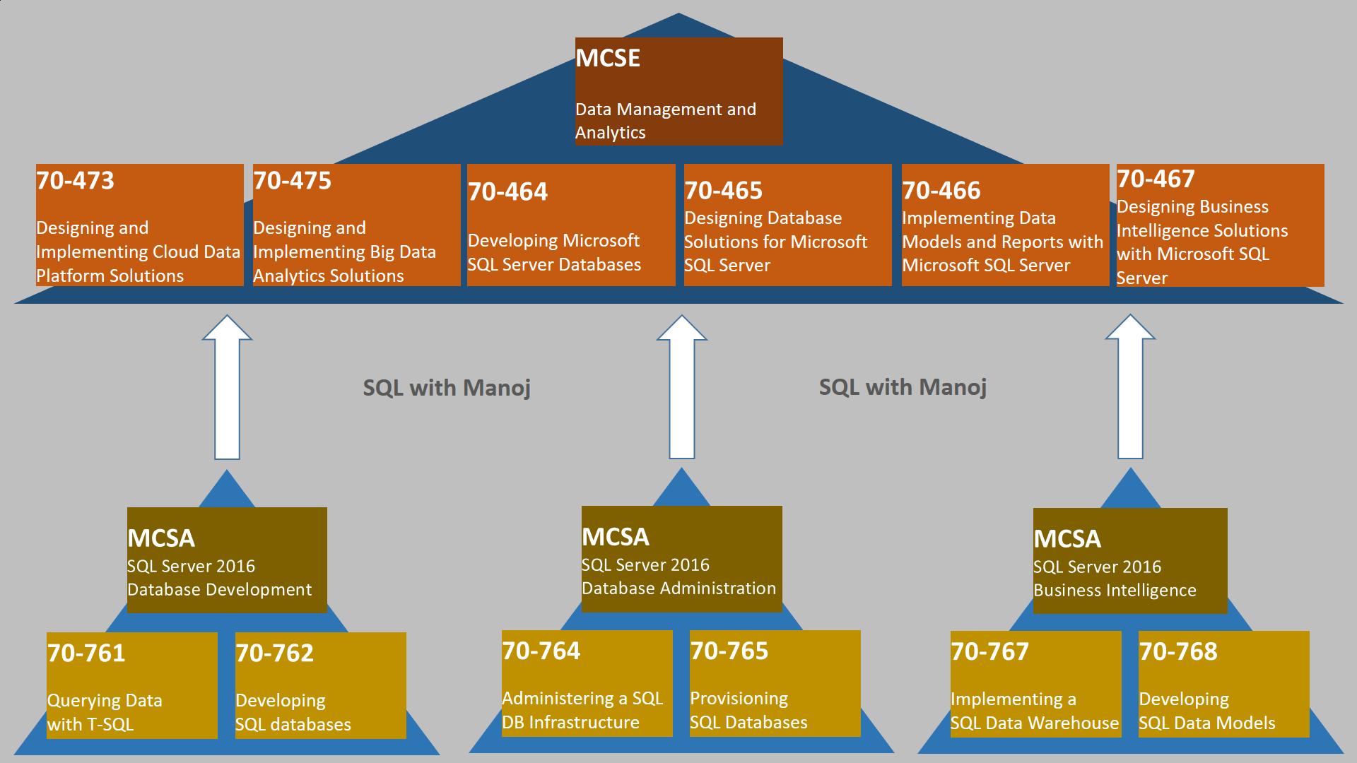 Microsoft Certification Path Demirediffusion