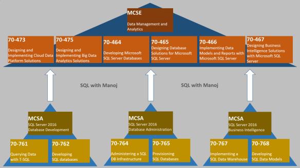SQL Server 2016 Certification Path   SQL with Manoj