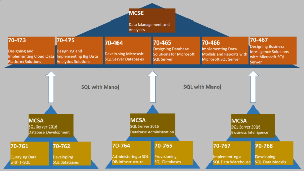 sql server 2016 certification path | sql with manoj