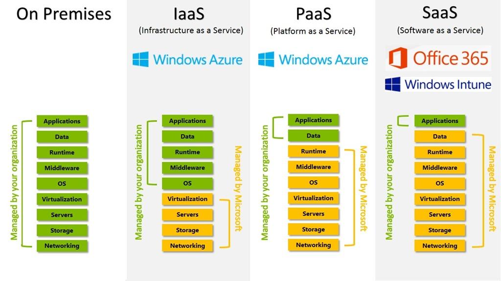 azure-iaas-paas-saas-cloudservicescompare_6ee94312 Saas Platform Examples on for marketing, acclivity healthcare, company's revenue, b2b multi-sided,