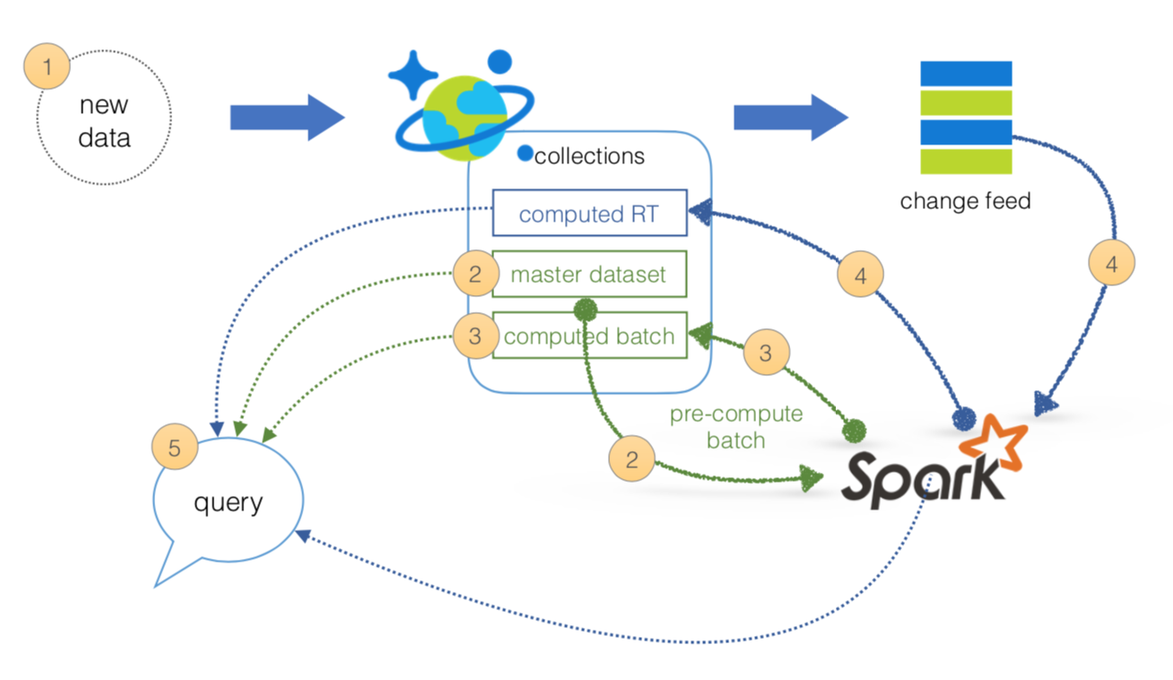 what is lambda architecture and what azure offers with its new cosmos db sql with manoj
