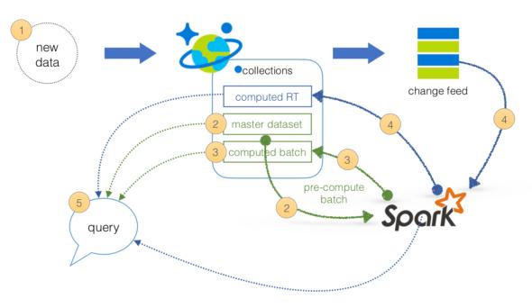 Azure Lambda Architecture simplified