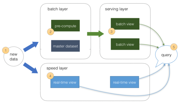 Lambda Architecture - Batch & Stream