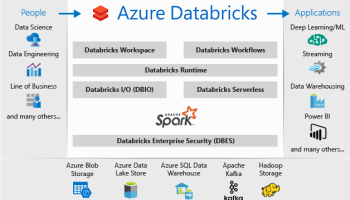 Azure Databricks learning resources (documentation and videos) | SQL