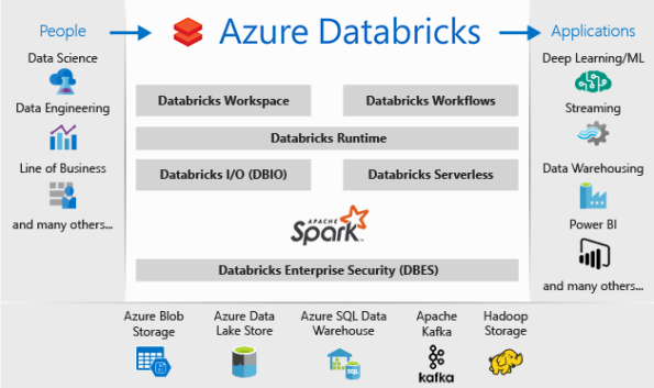 Azure Databricks (a fully managed Apache Spark offering) | SQL with