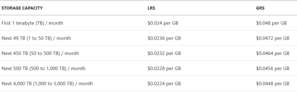 Azure Storage Pricing