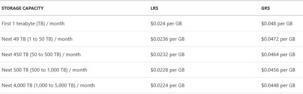 Azure Storage Pricing