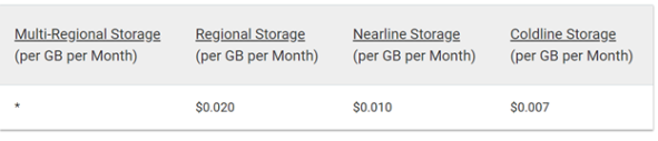 Google Storage Pricing