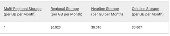 Google Storage Pricing